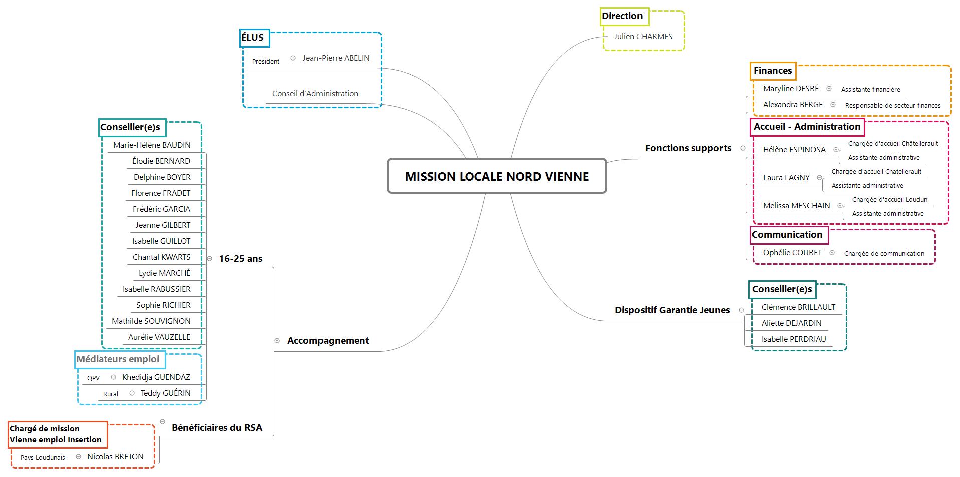 MLNV - Sociogramme 2020